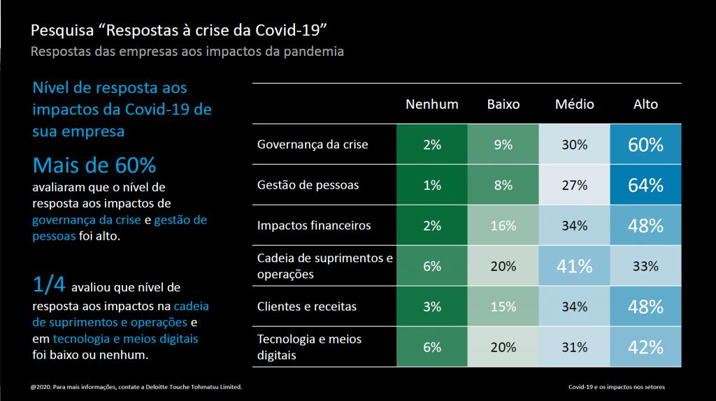 Gestão de Pessoas tem um nível alto de impacto com a crise do coronavírus e o trabalho remoto. Crédito: Divulgação