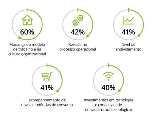 Pesquisa da Deloitte aponta a preocupação com cultura organizacional e o trabalho remoto. Crédito: Divulgação