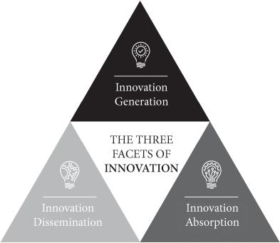 A inovação aberta é a maneira mais moderna das empresas criarem e capturarem valor por meio da colaboração. Saiba mais das três facetas da Inovação Aberta.