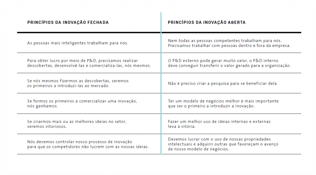 A inovação aberta é a maneira mais moderna das empresas criarem e capturarem valor por meio da colaboração. Confira na tabela as diferenças entre a Inovação Aberta e a Inovação Fechada.