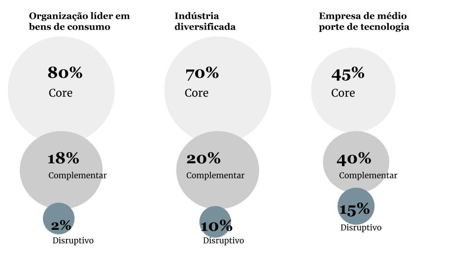 Não existe fórmula mágica para distribuir os investimentos do portfólio de inovação. Crédito: SENNO, adaptado de HBR.