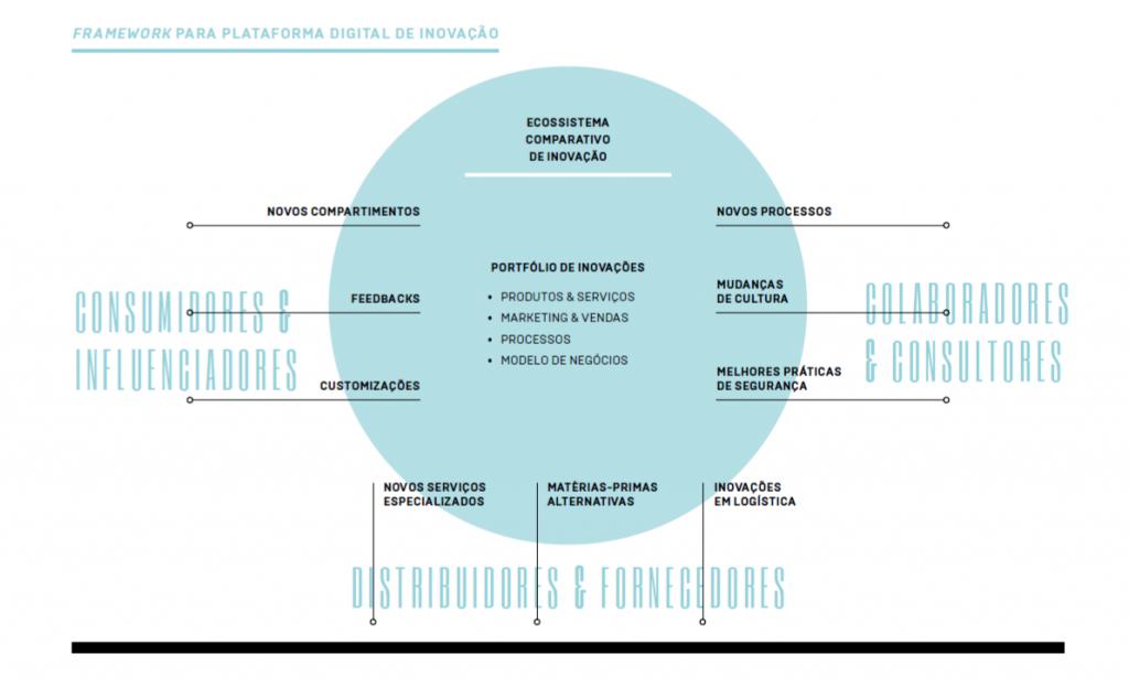 Confira o framework SENNO para ajudar a criar uma estratégia e  um portfólio de inovação. Crédito: SENNO.