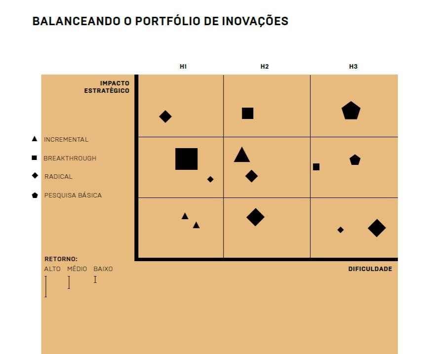Visão analítica de como balancear um portfólio de inovações