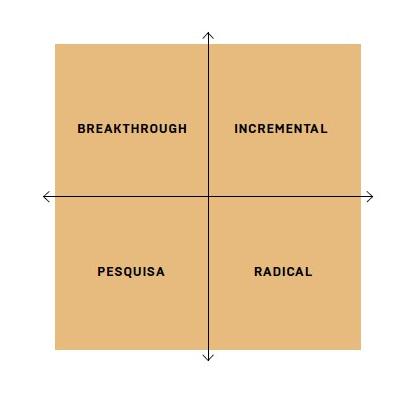 Matriz de disrupção no método SENNO
