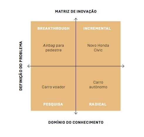 Matriz de disrupção ajuda a balancear um portfólio de inovações