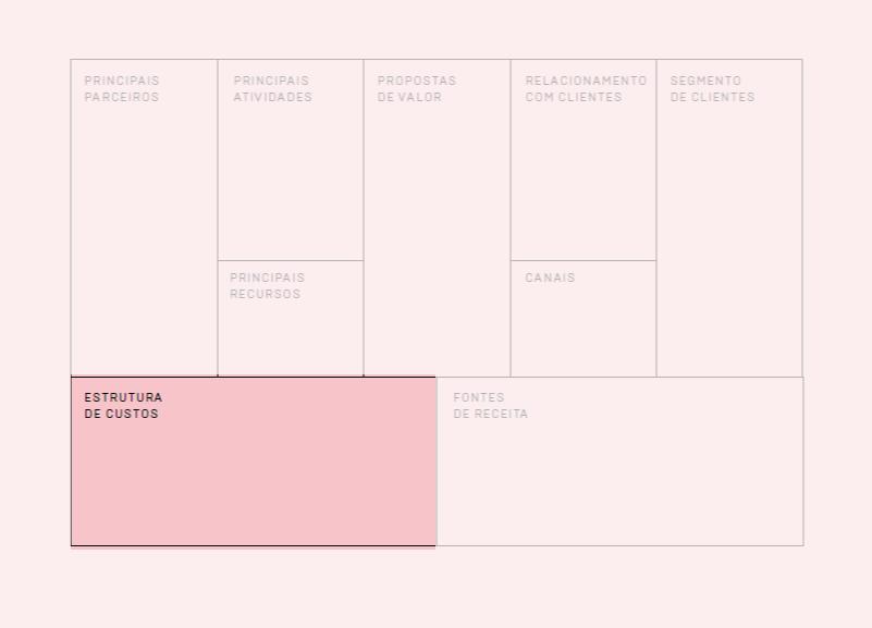 Bloco Estrutura de Custos do Canvas de Modelo de Negócio