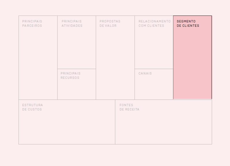 Visão do Segmento de Clientes do Canvas de Modelo de Negócio