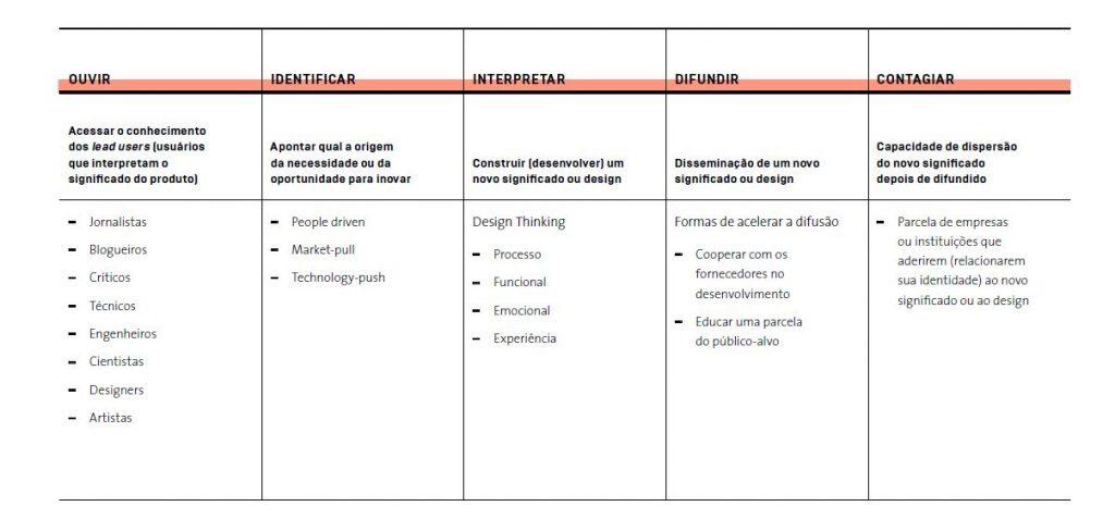 Método SENNO explica o design driven