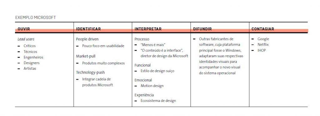 Case da Microsoft no método SENNO