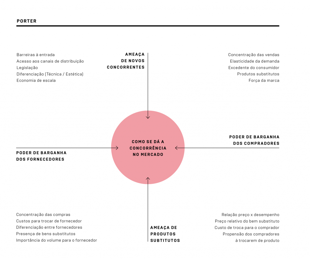 Uma visão geral da técnica de Porter no método SENNO
