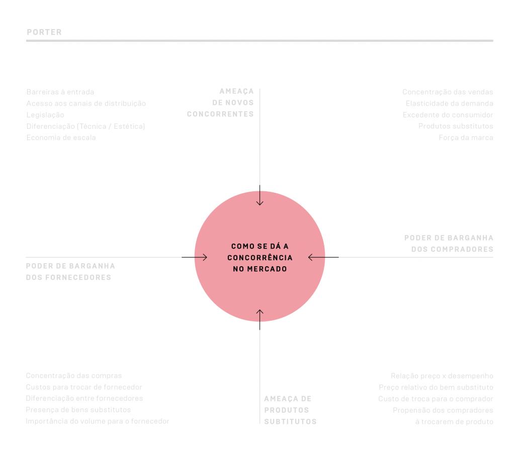 """Quadrante """"Como se dá a concorrência no mercado"""" da análise Porter"""