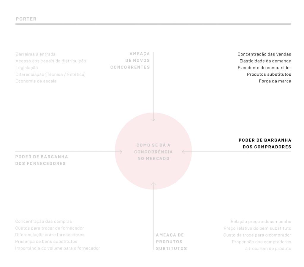 """Quadrante """"Poder de barganha dos compradores"""" da análise Porter"""