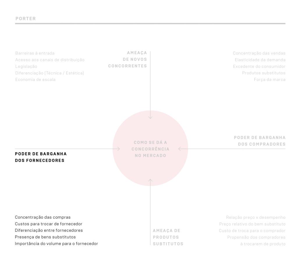 """Quadrante """"Poder de barganha dos fornecedores"""" da análise Porter"""
