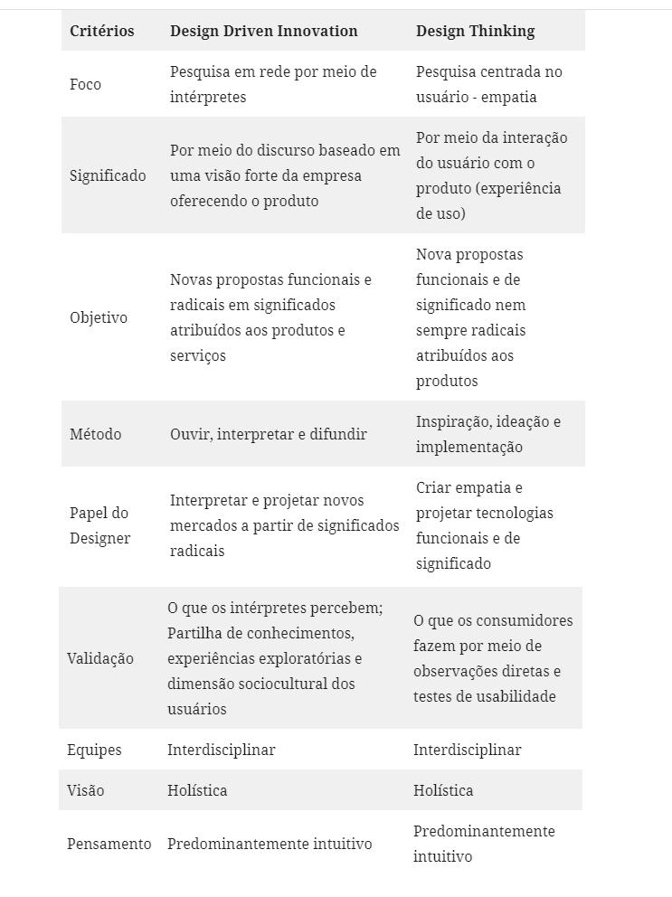 As diferenças entre Design driven e Design Thinking