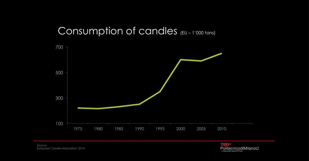 Fonte: TED Talk com Roberto Verganti